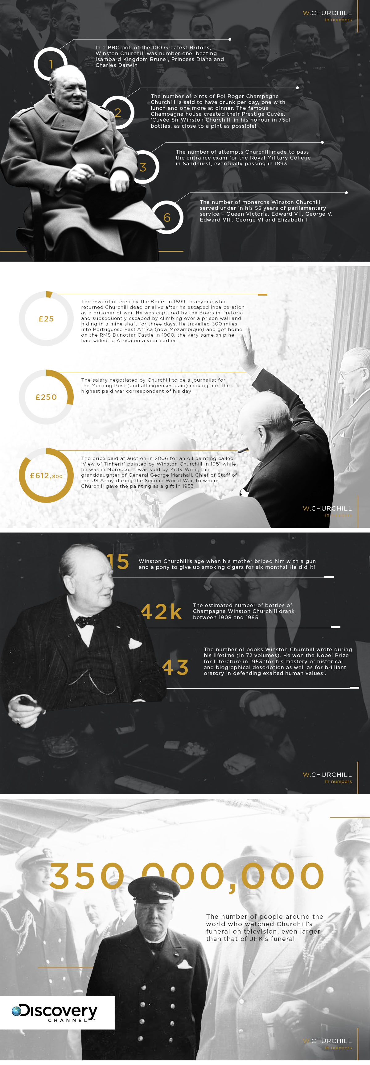 Churchill in numbers
